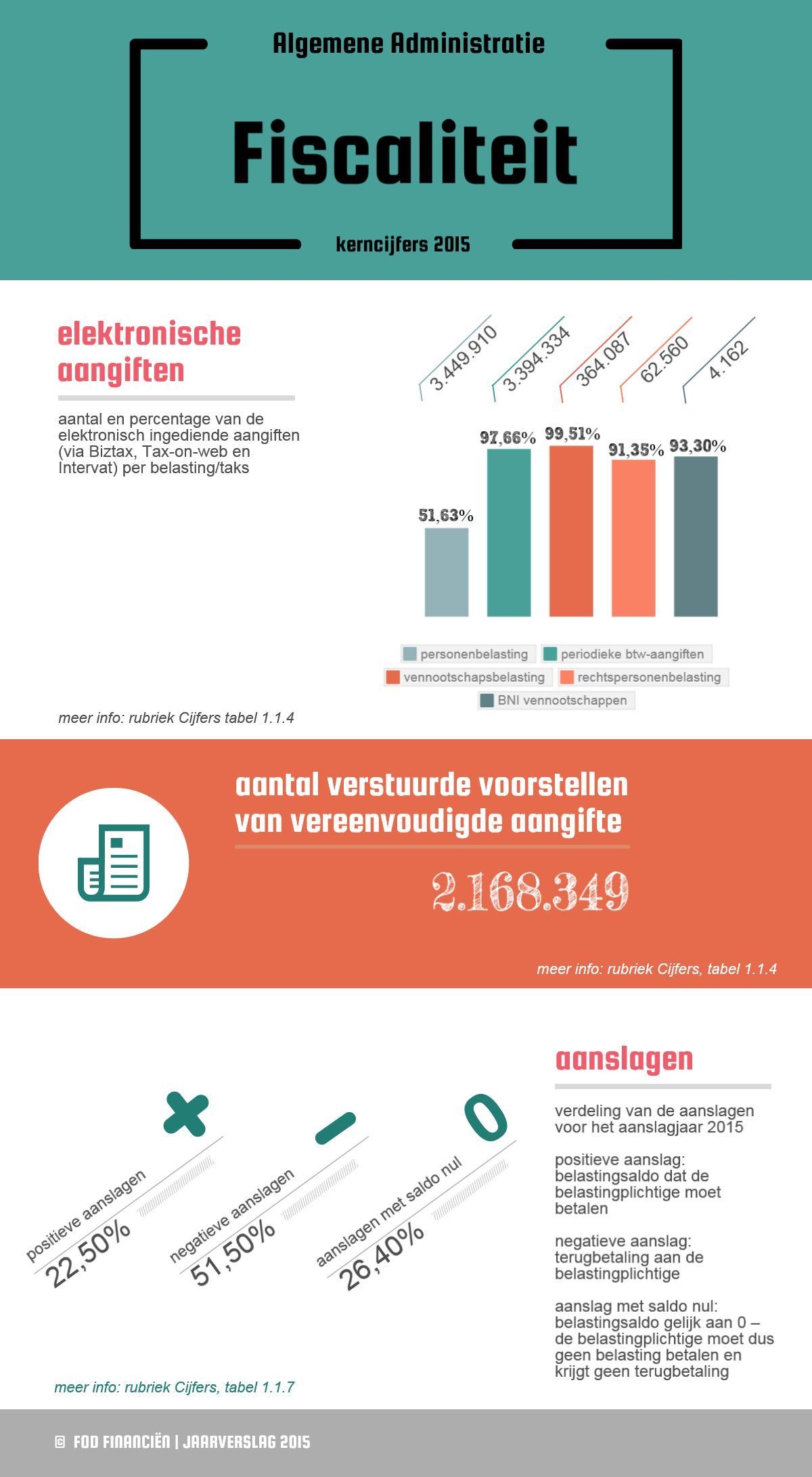 Elektronische aangiften: personenbelasting: 3.449.910 (51,63%) / periodieke btw-aangiften: 3.394.334 (97,66%) / vennootschapsbelasting: 364.087 (99,51%) / rechtspersonenbelasting: 62.560 (91,35%) / BNI vennootschappen: 4.162 (93,30%) | Aantal verstuurde voorstellen van vereenvoudigde aangifte: 2.168.349 | Aanslage : 22,50% positieve aanslagen / 51,50% negatieve aanslagen / 26,40% aanslagen met saldo nul
