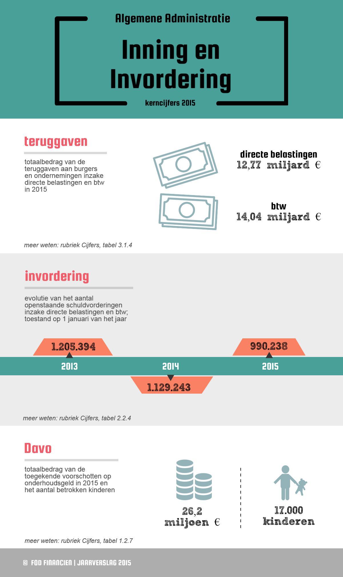 Teruggaven aan burgers en ondernemingen inzake directe belastingen en btw in 2015: 12,77 miljard € directe belastingen / 14,04 miljard € btw| Invordering (evolutie van het aantal openstaande schuldvorderingen inzake directe belastingen en btw; toestand op 1 januari van het jaar): 1.205.394 in 2013 / 1.129.243 en 2014 / 990.238 in 2015 | Davo (totaalbedrag van de toegekende voorschotten op onderhoudsgeld in 2015 en het aantal betrokken kinderen): 26,2 miljoen € / 17.000 kinderen
