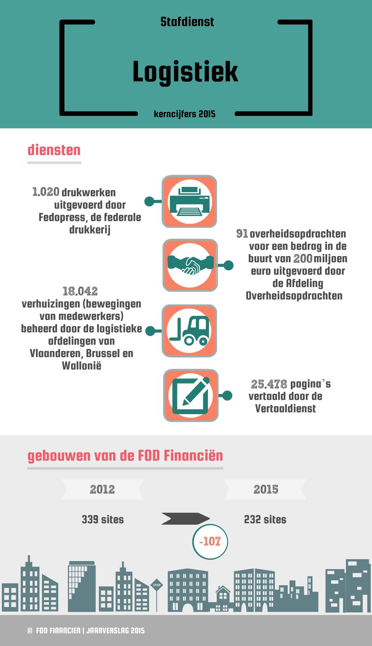 Diensten: 1.020 drukwerken uitgevoerd door Fedopress, de federale drukkerij / 91 overheidsopdrachten voor een bedrag in de buurt van 200 miljoen euro uitgevoerd door de Afdeling Overheidsopdrachten / 18.042 verhuizingen (bewegingen van medewerkers) beheerd door de logistieke afdelingen van Vlaanderen, Brussel en Wallonië /25.478 pagina's vertaald door de Vertaaldienst | Gebouwen van de FOD Financiën: 339 sites in 2012 / 232 sites in 2015 (-107)