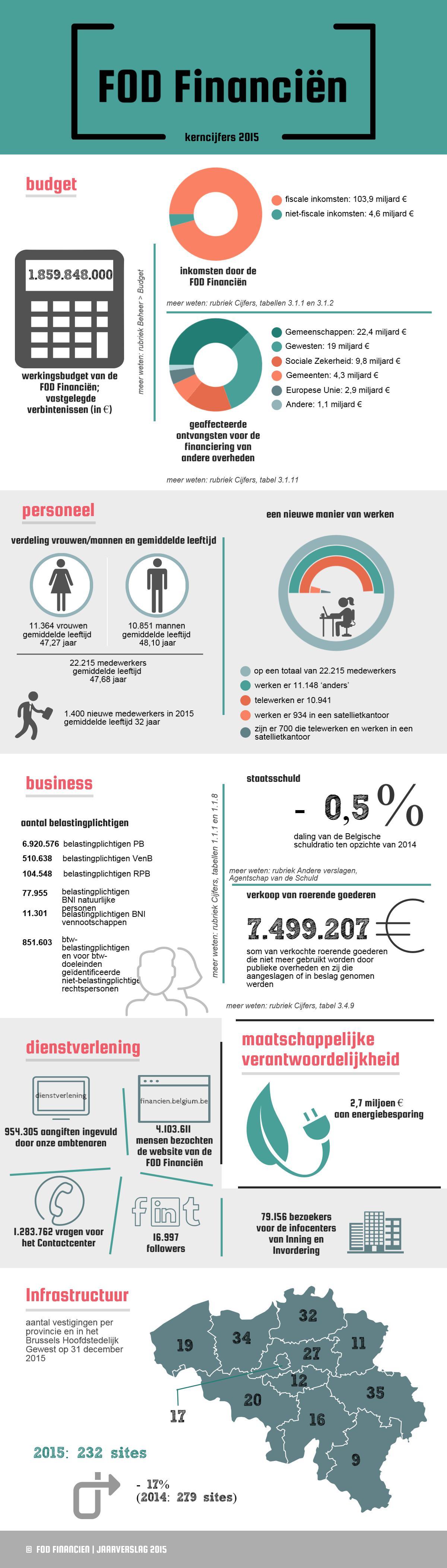 1.859.848.000 € werkingsbudget | fiscale inkomsten: 103,9 miljard € / niet-fiscale inkomsten: 4,6 miljard € | geaffecteerde ontvangsten: Gemeenschappen: 22,4 miljard € / Gewesten: 19 miljard € / Sociale Zekerheid: 9,8 miljard € | 22.215 medewerkers gemiddelde leeftijd 47,68 jaar | 11.148 medewerkers 'anders' | 8.476.621 belastingplichtigen | Staatschuld : -0,5% | Verkoop van roerende goederen : 7.499.207  € | 954.305 aangiften ingevuld door onze ambtenaren / 2,7 miljoen € energiebesparing | 232 sites 2015