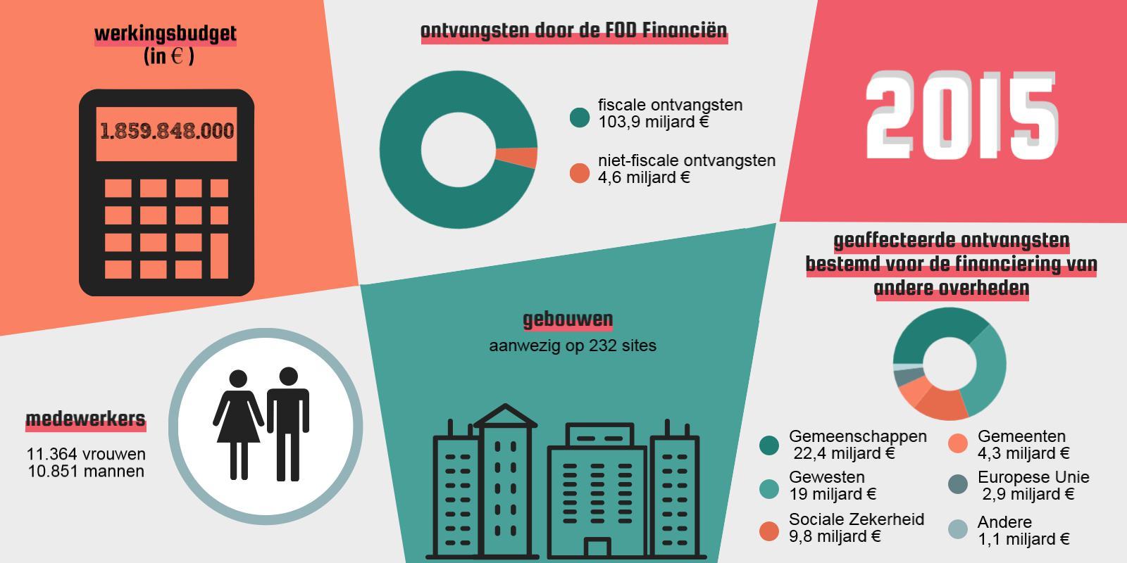 2015 | werkingsbudget (in €): 1.859.848.000 | fiscale ontvangsten: 103,9 miljard € / niet-fiscale ontvangsten: 4,6 miljard € | 11.364 vrouwen / 10.851 mannen | Aanwezig op 232 sites | geaffecteerde ontvangsten bestemd voor de financiering van andere overheden: Gemeenschappen: 22,4 miljard € / Gewesten: 19 miljard € / Sociale Zekerheid: 9,8 miljard € / Gemeenten : 4,3 miljard € / Europese Unie: 2,9 miljard € / Andere: 1,1 miljard €